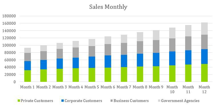 Cafe Business Plan - Sales Monthly