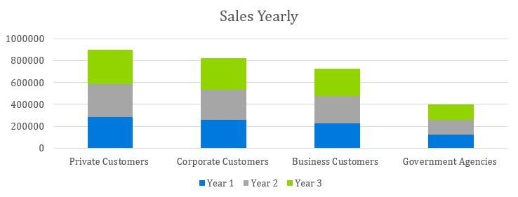 Cafe Business Plan - Sales Yearly