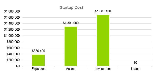 Cafe Business Plan - Startup Cost