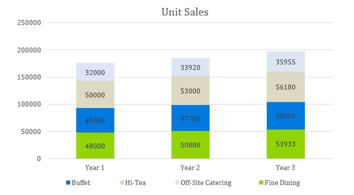 Cafe Business Plan - Unit Sales