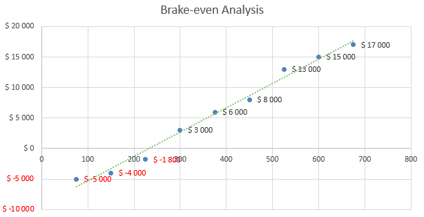 Handyman Business Plan - Brake-even Analysis