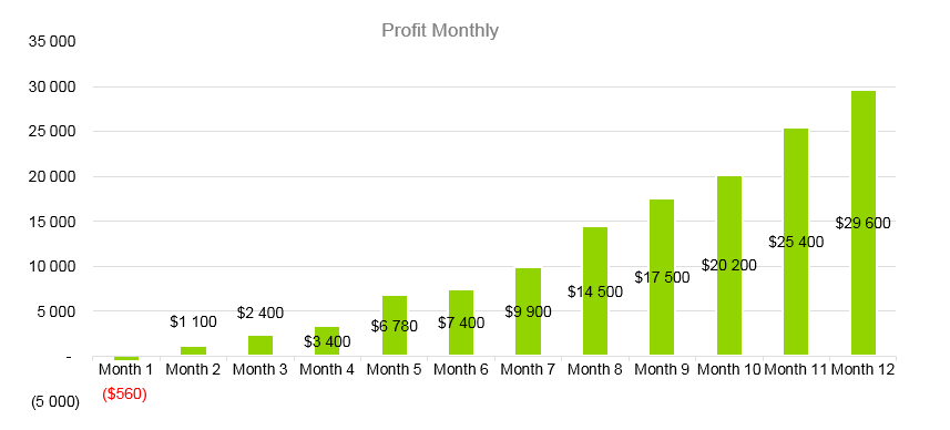 Juice Bar Business Plan - Profit Monthly