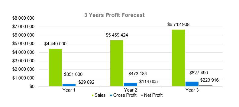 3 Years Profit Forecast - Sports Bar Business Plan Example