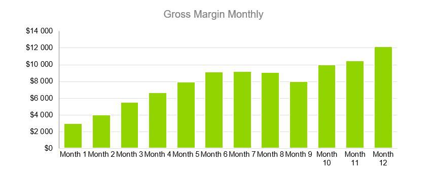 Gross Margin Monthly - Sports Bar Business Plan Example