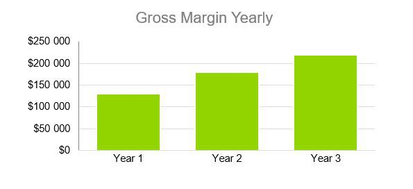 Gross Margin Yearly - Sports Bar Business Plan Example