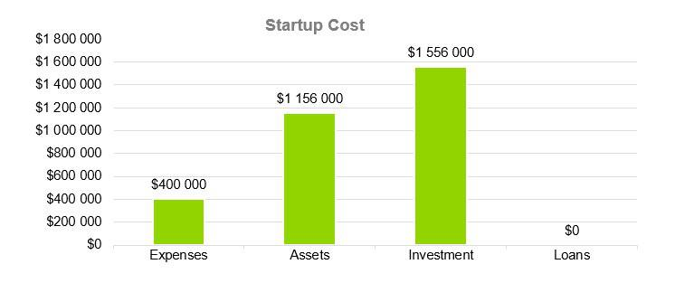 Startup Cost - Sports Bar Business Plan Example