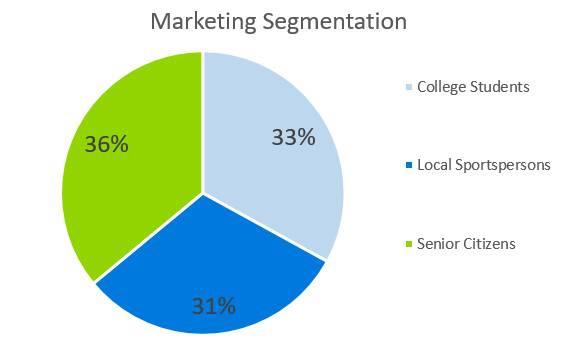 Marketing Segmentation - Sports Bar Business Plan Example