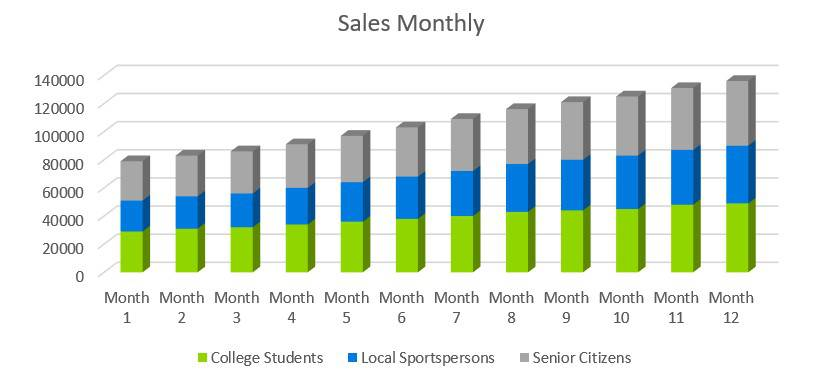 Sales Monthly - Sports Bar Business Plan Example