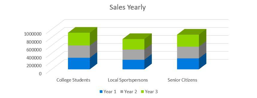 Sales Yearly - Sports Bar Business Plan Example