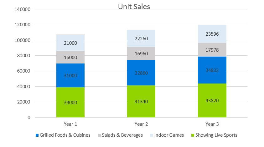 Unit Sales - Sports Bar Business Plan Example