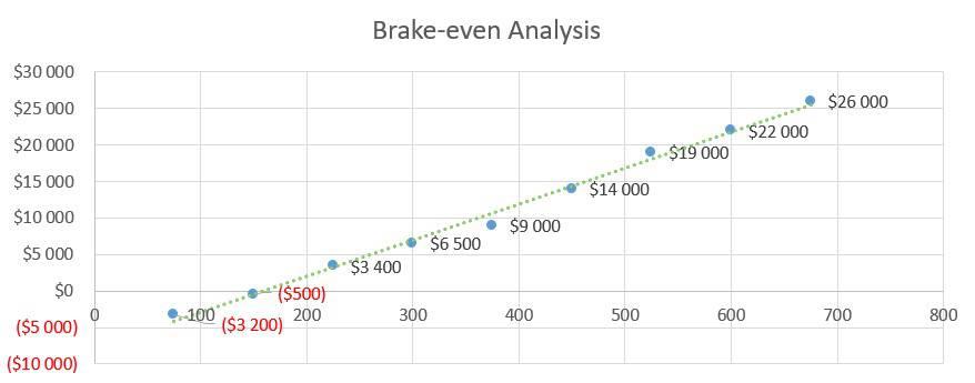 Brake-even Analysis - Sports Bar Business Plan Example