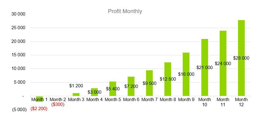 Profit Monthly - Sports Bar Business Plan Example