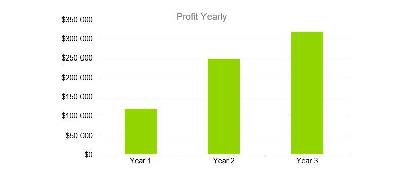 Profit Yearly - Sports Bar Business Plan Example