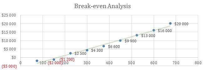 Spa Business Plan Sample - Break-even Analysis