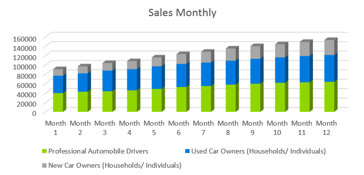 Auto Repair Business Plan - Sales Monthly