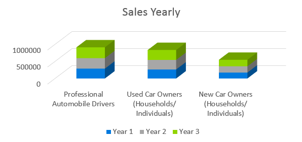 Auto Repair Business Plan - Sales Yearly