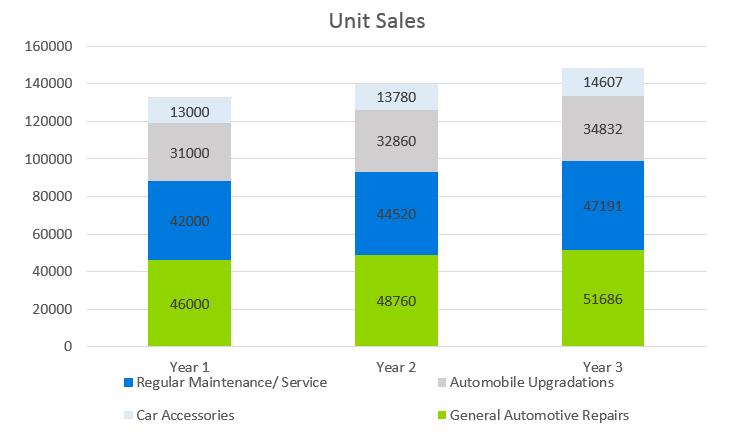 Auto Repair Business Plan - Unit Sales