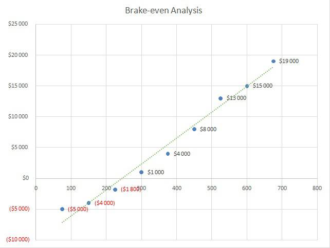 Brake-even Analysis -Baby Clothes Business Plan Sample