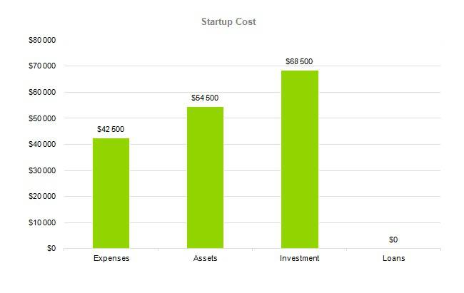 Baby Clothes Business Plan Sample - Startup Cost
