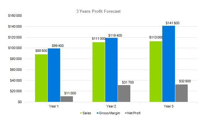 Bed And Breakfast Business Plan - 3 Years Profit Forecast