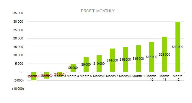bed and breakfast business plan - PROFIT MONTHLY