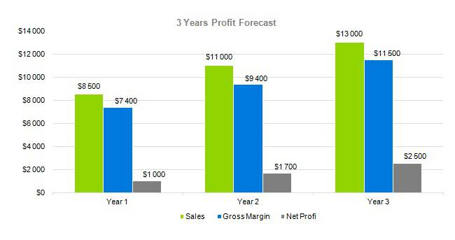 Dog Daycare Business Plan - 3 Years Profit Forecast