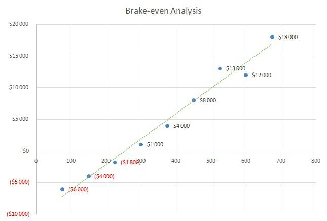 Dog Daycare Business Plan - Brake-even Analysis