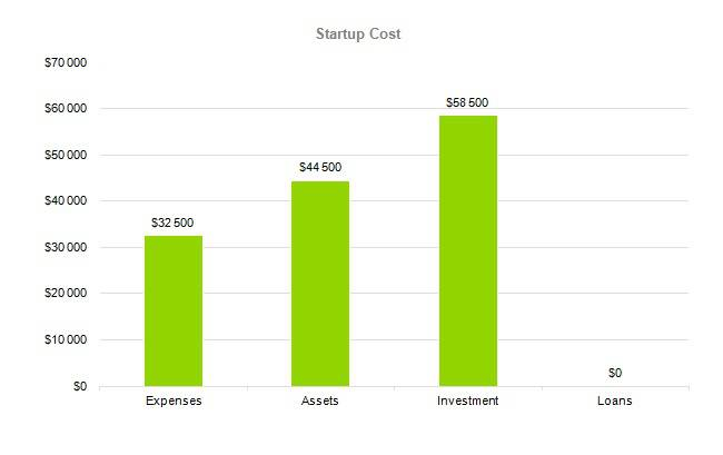 Dog Daycare Business Plan - Startup Cost