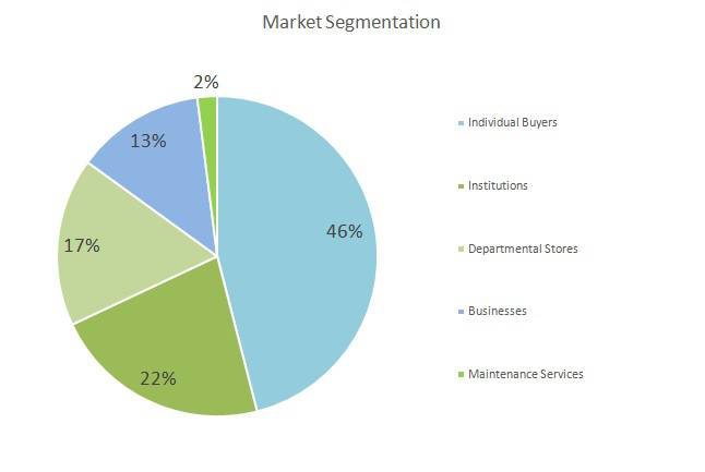 Furniture business plan - Market Segmentation
