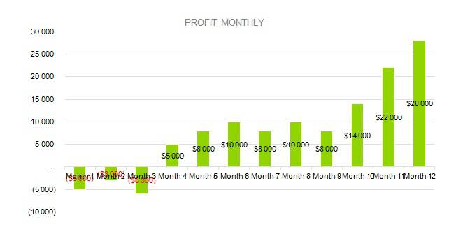 Furniture business plan - PROFIT MONTHLY