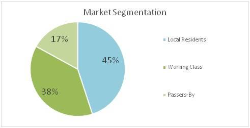 hotdog market segmentation
