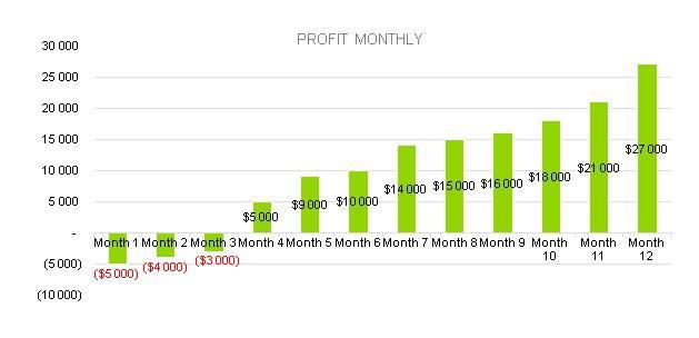 hotdog profit monthly