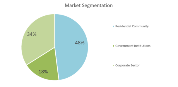 Art Gallery Business Plan - Market Segmentation