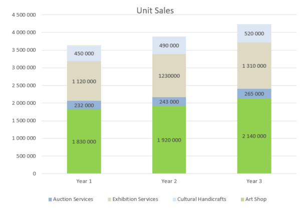 Art Gallery Business Plan - Unit Sales