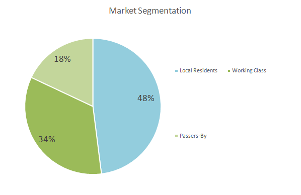 Convenience Store Business Plan - Market Segmentation