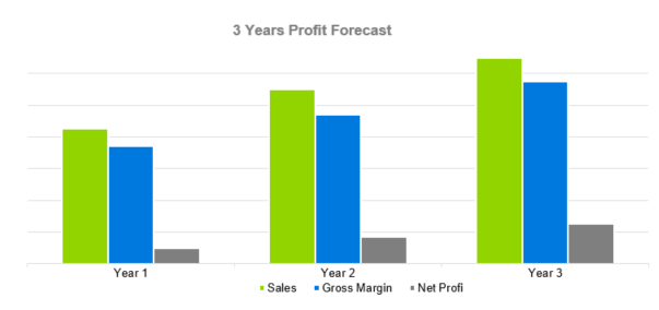 Event Planning Business Plan - 3 Years Profit Forecast