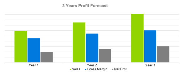 Golf Course Business Plan - 3 Years Profit Forecast
