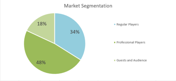 Golf Course Business Plan - Market Segmentation