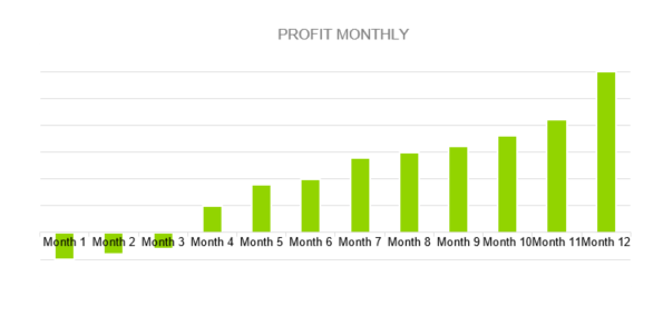 Golf Course Business Plan - PROFIT MONTHLY