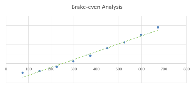 Graphic Design Business Plan - Brake-even Analysis