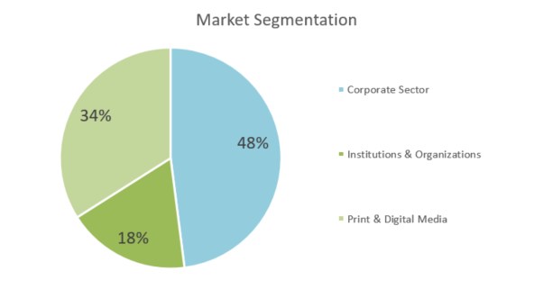 Graphic Design Business Plan - Market Segmentation
