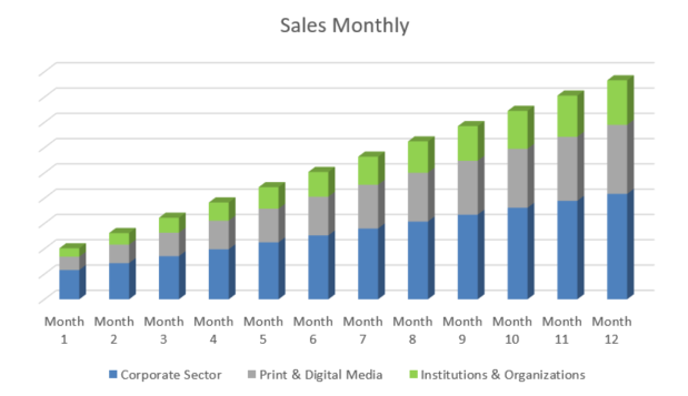 Graphic Design Business Plan - Sales Monthly