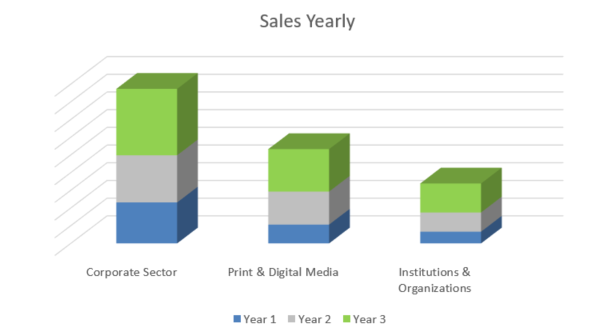 Graphic Design Business Plan - Sales Yearly