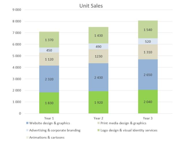 Graphic Design Business Plan - Unit Sales