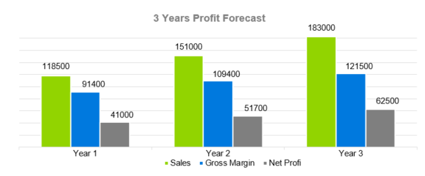 HVAC Business Plan - 3 Years Profit Forecast
