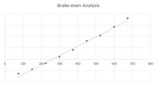 HVAC Business Plan - Brake-even Analysis