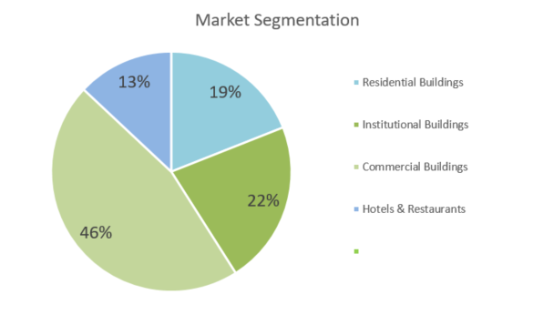 HVAC Business Plan - Market Segmentation