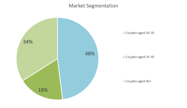 Wedding Planning Business Plan - Market Segmentation