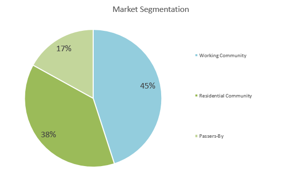 BBQ Restaurant Business Plan - Market Segmentation
