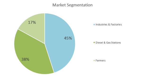 Biodiesel Business Plan - Market Segmentation